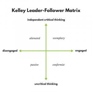 The Kelley Leader-Follower Matrix diagram.